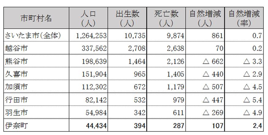人口の変化 埼玉